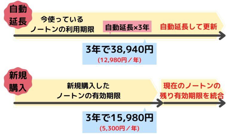 【結論】ノートンの自動延長は高い!「新規購入して延長」が最安!