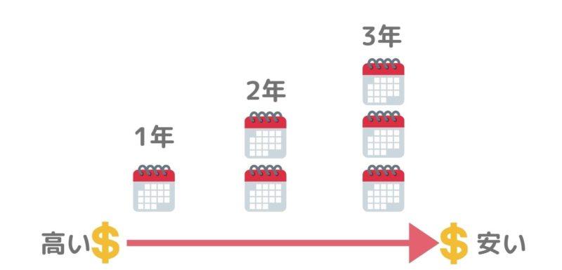 【鉄則②】利用可能年数が長くなるほど安い