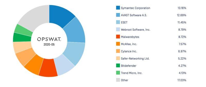 セキュリティソフトの世界シェアランキング