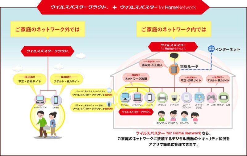 ウイルスバスター for home networkの機能
